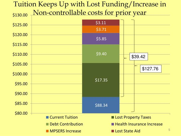 Tuition Keeps Up with Lost Funding/Increase in Non-controllable costs for prior year