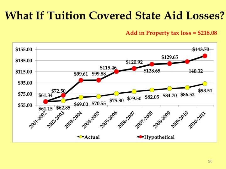 What If Tuition Covered State Aid Losses?