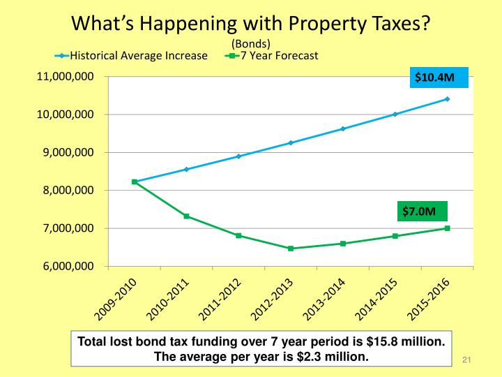 What's Happening with Property Taxes?