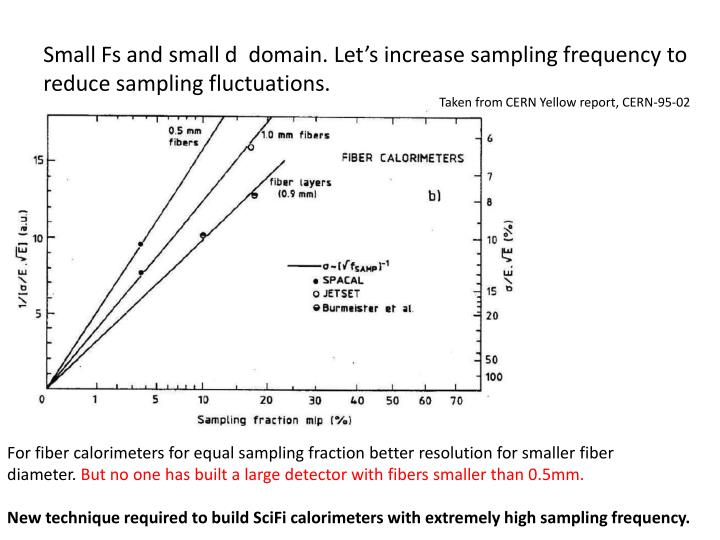 Small Fs and small d  domain. Let's increase sampling frequency to