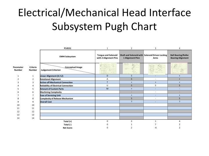 Electrical/Mechanical Head Interface Subsystem Pugh Chart
