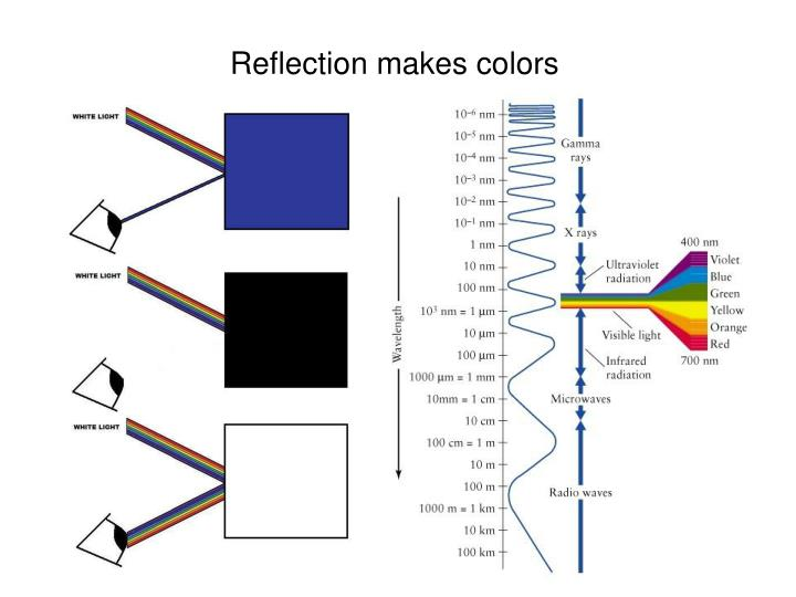 Reflection makes colors