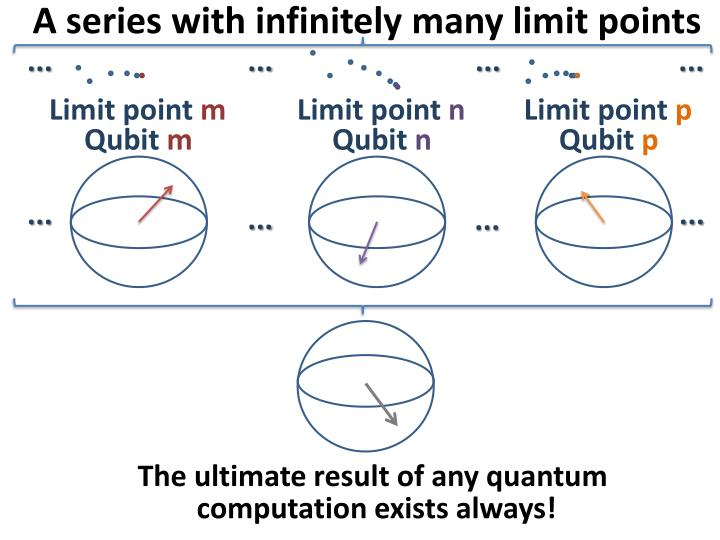 A series with infinitely many limit points