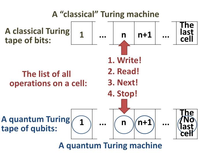 "A ""classical"" Turing machine"