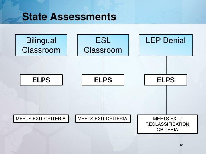 State Assessments