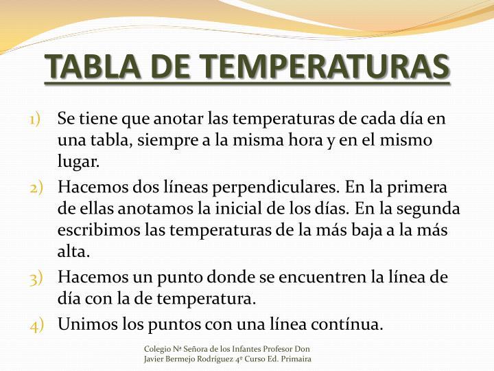 TABLA DE TEMPERATURAS