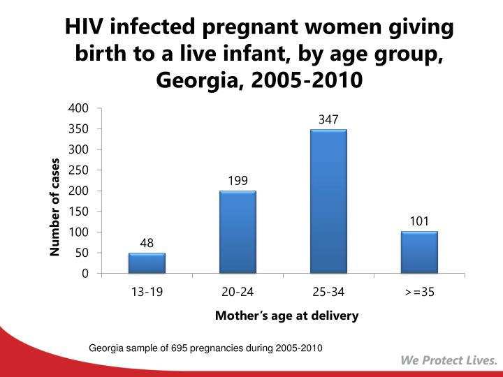 HIV infected pregnant women giving birth to a live infant, by age group, Georgia, 2005-2010
