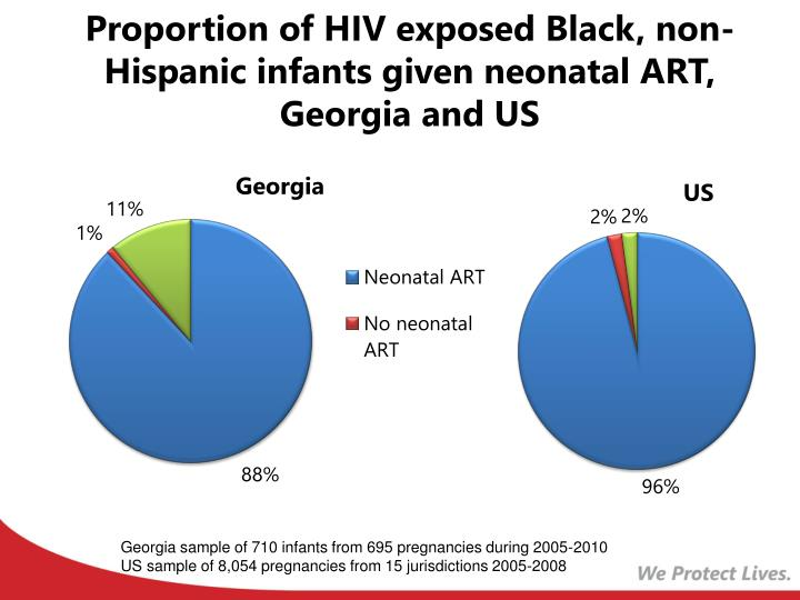 Proportion of HIV exposed Black, non-Hispanic infants given neonatal ART, Georgia and US