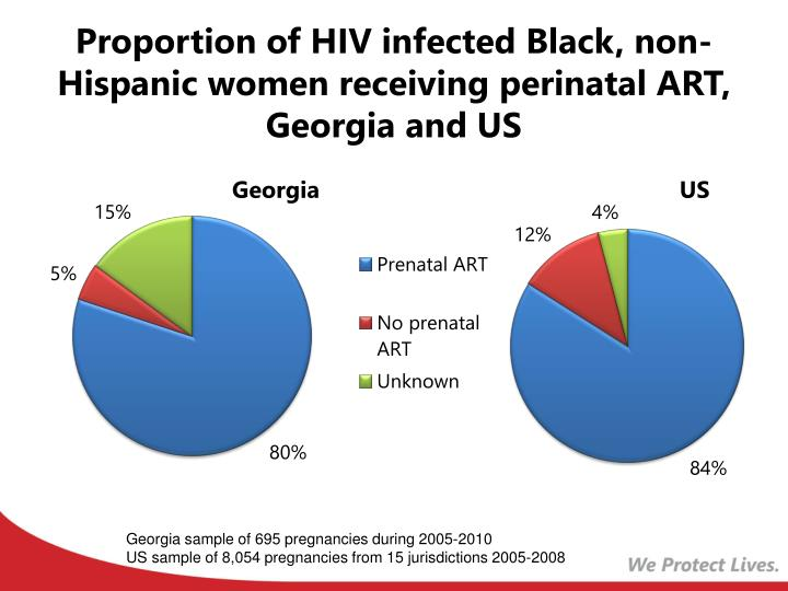 Proportion of HIV infected Black, non-Hispanic women receiving perinatal ART, Georgia and US