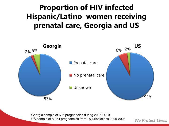 Proportion of HIV infected Hispanic/Latino  women receiving prenatal care, Georgia and US