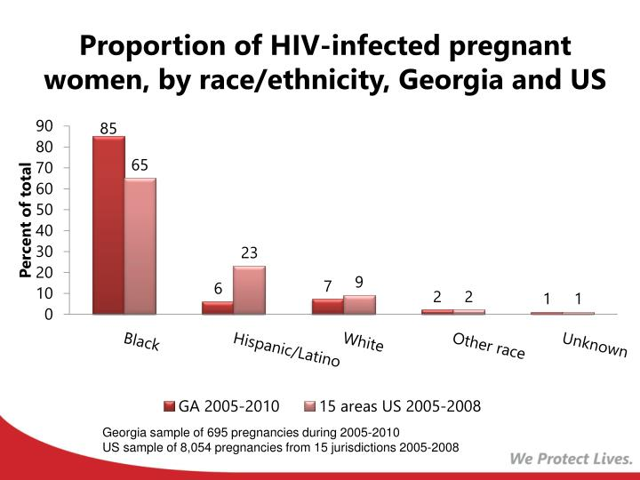 Proportion of HIV-infected pregnant women, by race/ethnicity, Georgia and US