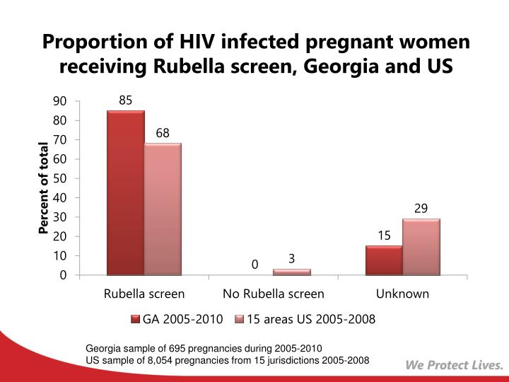 Proportion of HIV infected pregnant women receiving Rubella screen, Georgia and US