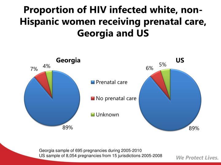 Proportion of HIV infected white, non-Hispanic women receiving prenatal care, Georgia and US