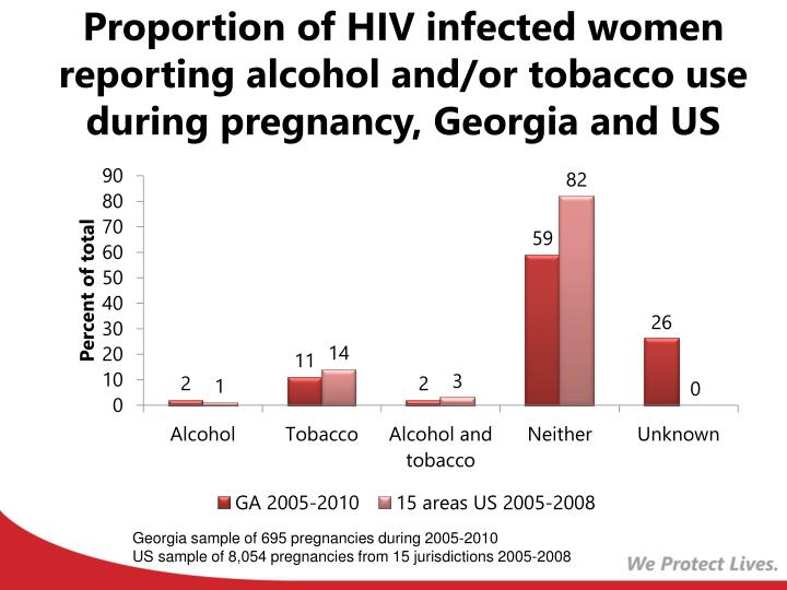 Proportion of HIV infected women reporting alcohol and/or tobacco use during pregnancy, Georgia and US