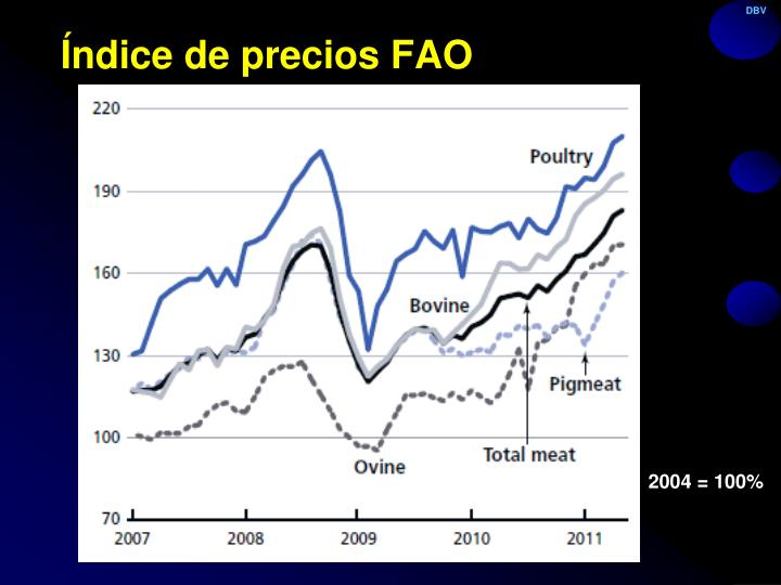 Índice de precios FAO