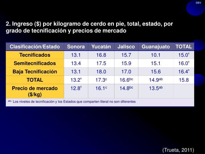 2. Ingreso ($) por kilogramo de cerdo en pie, total, estado, por grado de tecnificación y precios de mercado
