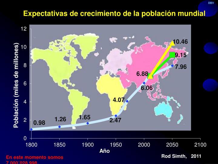 Expectativas de crecimiento de la población mundial