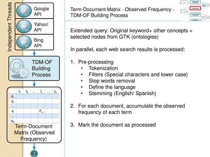Term-Document Matrix - Observed Frequency -