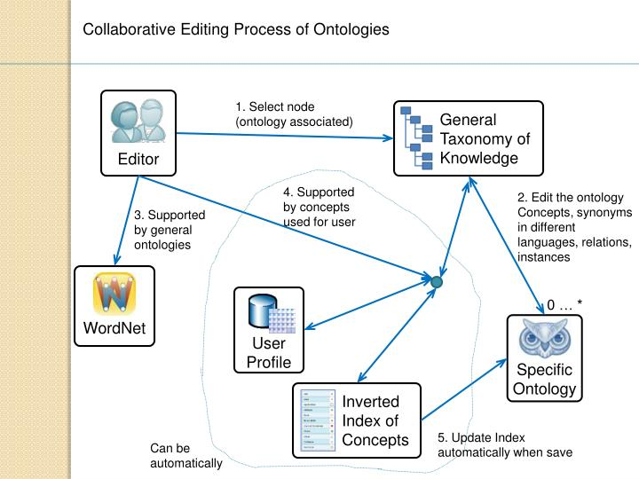 Collaborative Editing Process of Ontologies