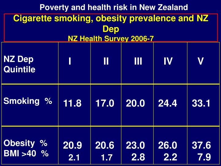 Poverty and health risk in New Zealand