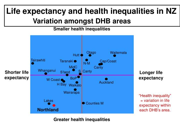 Life expectancy and health inequalities in NZ