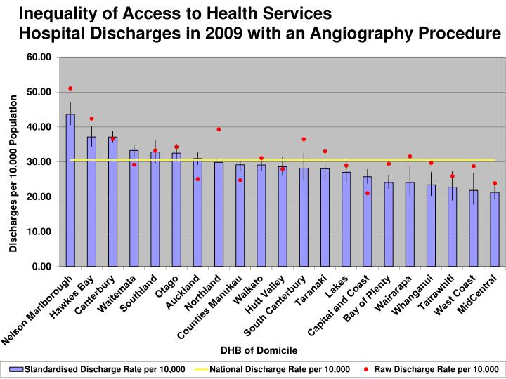 Inequality of Access to Health Services