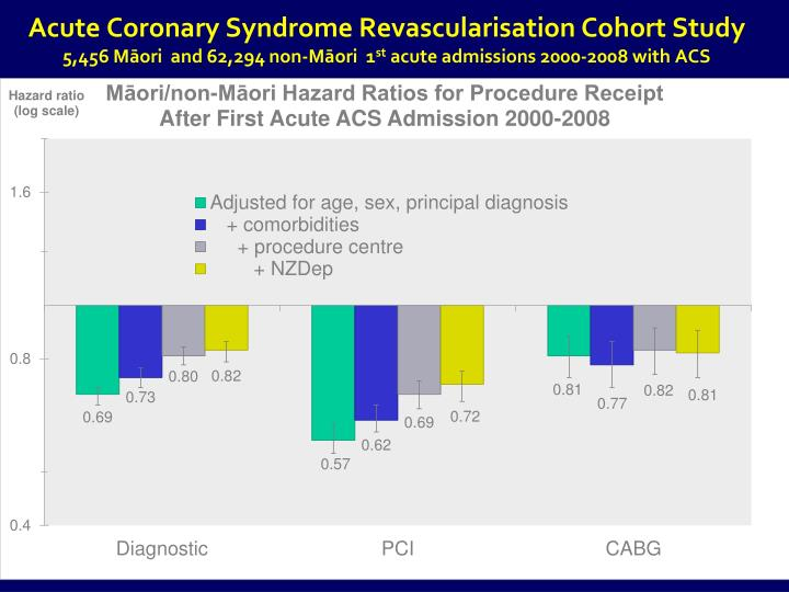 Acute Coronary Syndrome Revascularisation Cohort Study