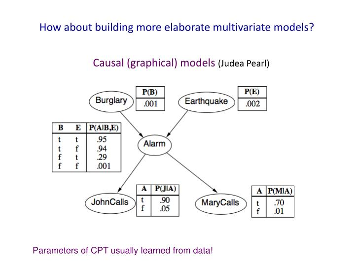 How about building more elaborate multivariate models?