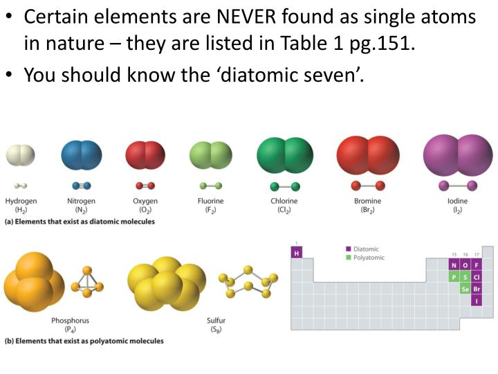 Certain elements are NEVER found as single atoms in nature – they are listed in Table 1 pg.151.