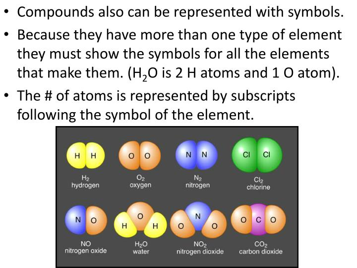 Compounds also can be represented with symbols.