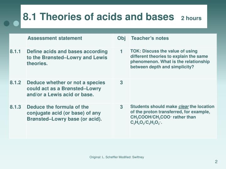 8.1 Theories of acids and bases