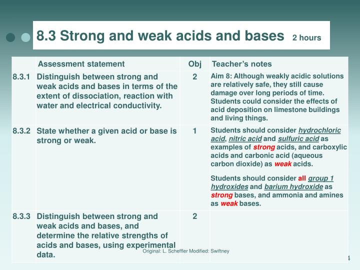 8.3 Strong and weak acids and bases