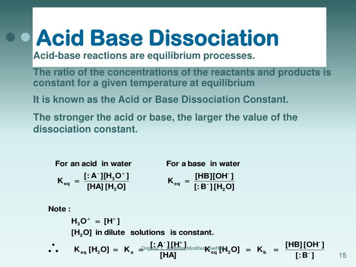 Acid Base Dissociation