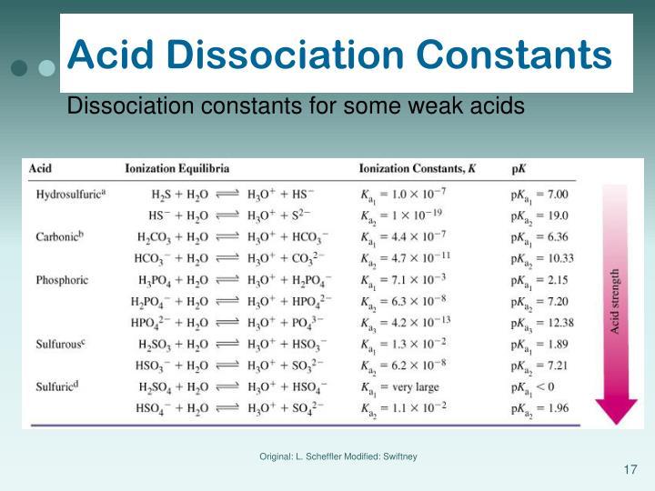 Acid Dissociation Constants