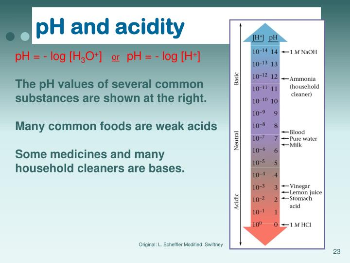 pH and acidity