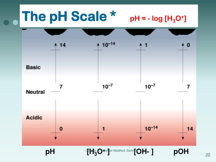The pH Scale *