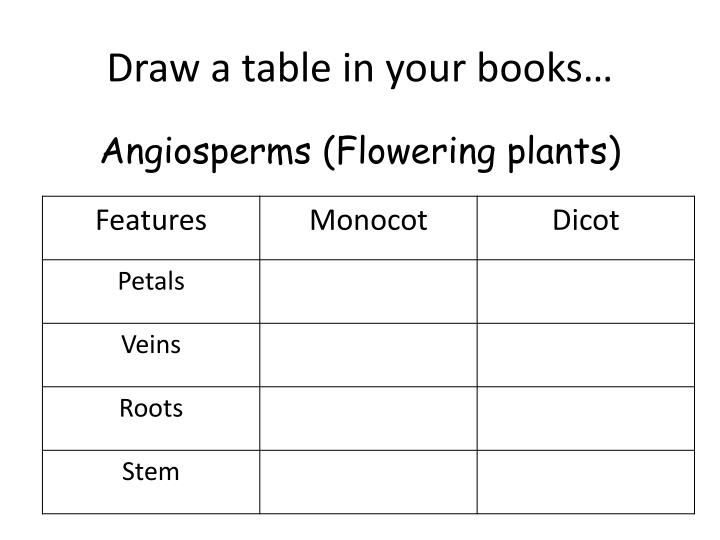 Draw a table in your books…
