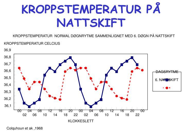 KROPPSTEMPERATUR  NORMAL DØGNRYTME SAMMENLIGNET MED 6. DØGN PÅ NATTSKIFT