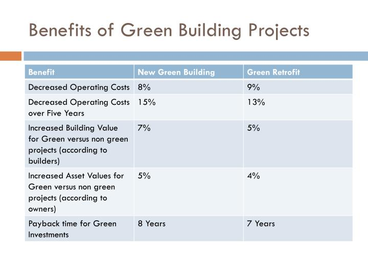 Benefits of Green Building Projects