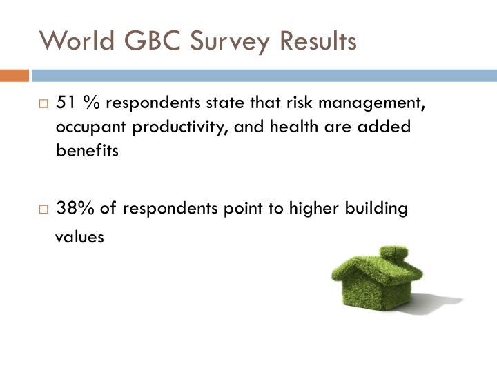 World GBC Survey Results