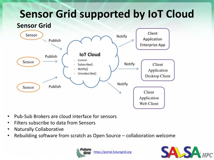 Sensor Grid supported by