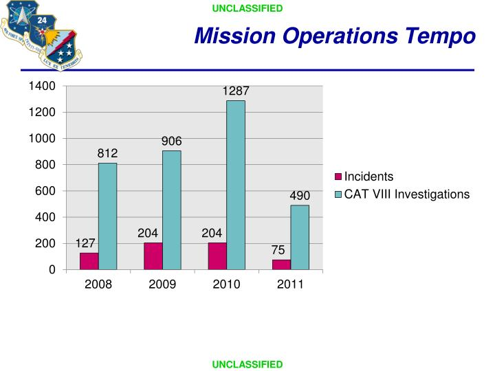 Mission Operations Tempo