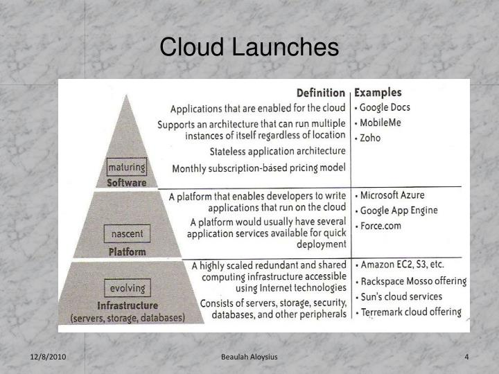 Cloud Launches