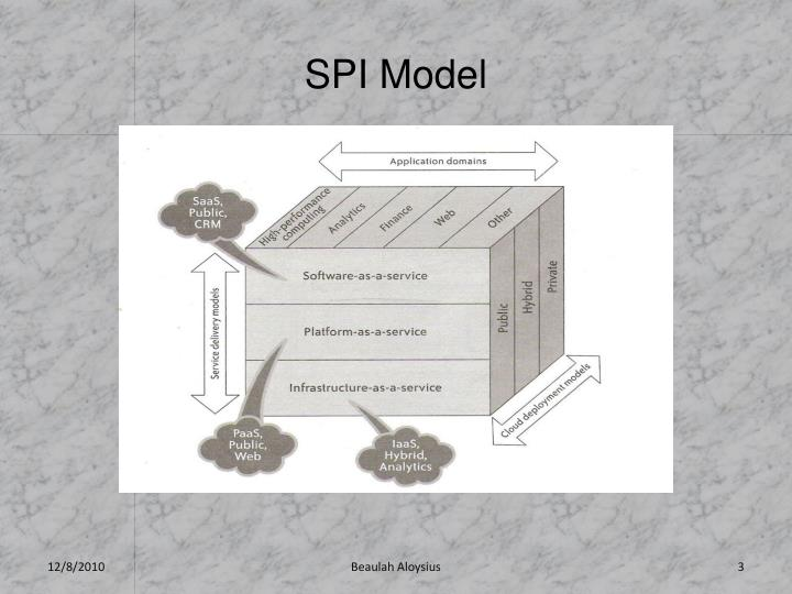 SPI Model