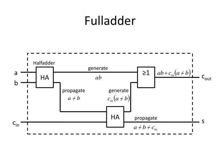 Fulladder