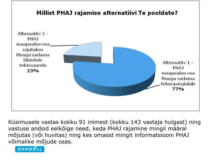 Küsimusele vastas kokku 91 inimest (kokku 143 vastaja hulgast) ning vastuse andsid eelkõige need, keda PHAJ rajamine mingil määral mõjutas (või huvitas) ning kes omasid mingit informatsiooni PHAJ võimalike mõjude osas.
