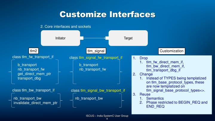 Customize Interfaces