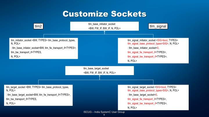 Customize Sockets