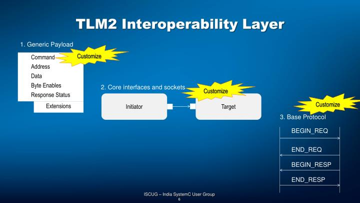 TLM2 Interoperability Layer