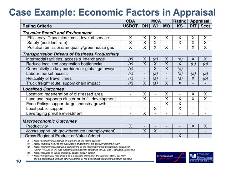 Case Example: Economic Factors in Appraisal